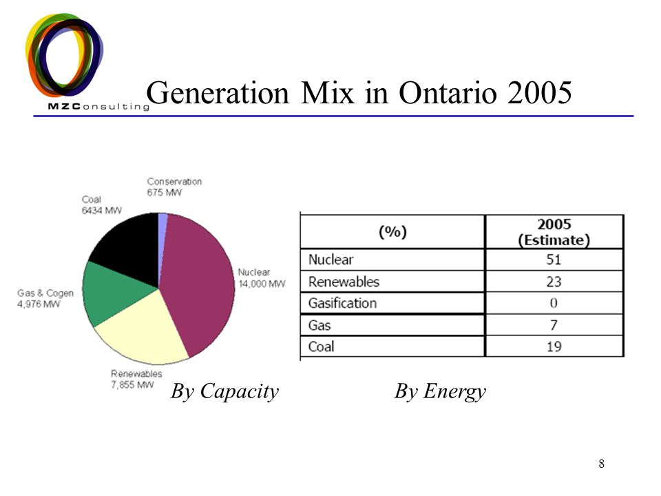 8 Generation Mix in Ontario 2005 By CapacityBy Energy