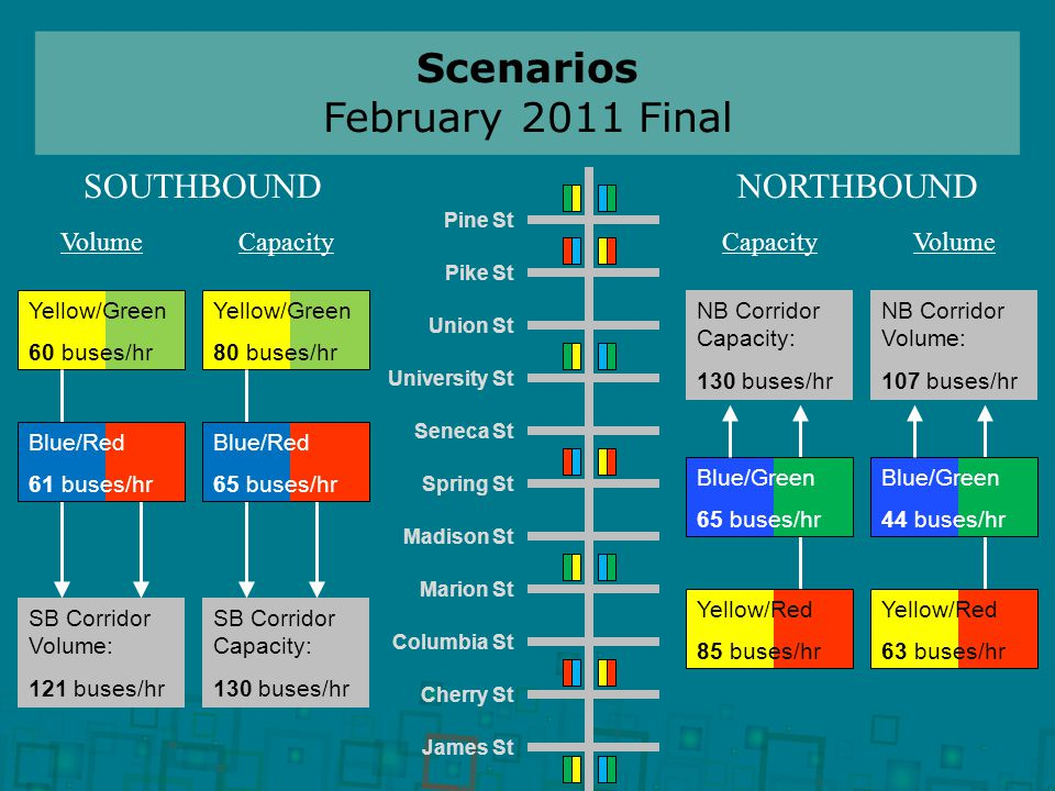 Scenarios February 2011 Final Pine St Pike St Union St University St Seneca St Spring St Madison St Marion St Columbia St Cherry St James St Yellow/Green 80 buses/hr SB Corridor Capacity: 130 buses/hr Blue/Red 65 buses/hr Yellow/Green 60 buses/hr SB Corridor Volume: 121 buses/hr Blue/Red 61 buses/hr Blue/Green 65 buses/hr NB Corridor Capacity: 130 buses/hr Yellow/Red 85 buses/hr Blue/Green 44 buses/hr NB Corridor Volume: 107 buses/hr Yellow/Red 63 buses/hr SOUTHBOUNDNORTHBOUND CapacityVolumeCapacityVolume