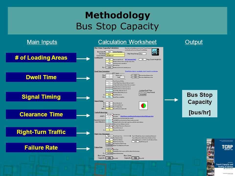 Methodology Bus Stop Capacity # of Loading Areas Dwell Time Clearance Time Signal Timing Failure Rate Main InputsCalculation WorksheetOutput Bus Stop Capacity [bus/hr] Right-Turn Traffic