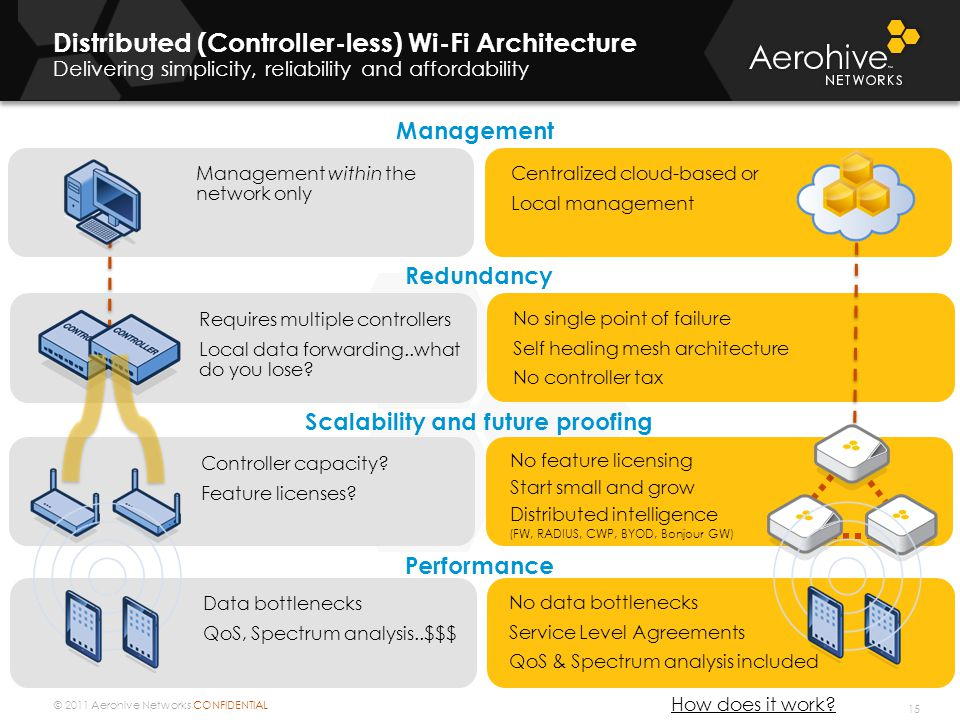 © 2011 Aerohive Networks CONFIDENTIAL No data bottlenecks Service Level Agreements QoS & Spectrum analysis included Distributed (Controller-less) Wi-Fi Architecture Delivering simplicity, reliability and affordability 15 Management Redundancy Scalability and future proofing Performance Centralized cloud-based or Local management Management within the network only No single point of failure Self healing mesh architecture No controller tax Requires multiple controllers Local data forwarding..what do you lose.
