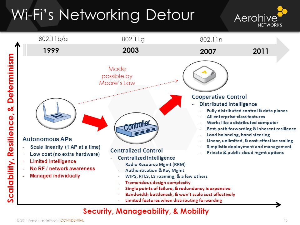 © 2011 Aerohive Networks CONFIDENTIAL Wi-Fis Networking Detour 16 Security, Manageability, & Mobility Scalability, Resilience, & Determinism 2003 1999 Made possible by Moores Law 2007 2011 802.11b/a 802.11g 802.11n Centralized Control -Centralized Intelligence -Radio Resource Mgmt (RRM) -Authentication & Key Mgmt -WIPS, RTLS, L3 roaming, & a few others -Tremendous design complexity -Single points of failure, & redundancy is expensive -Bandwidth bottleneck, & wont scale cost effectively -Limited features when distributing forwarding Autonomous APs -Scale linearity (1 AP at a time) -Low cost (no extra hardware) -Limited intelligence -No RF / network awareness -Managed individually Cooperative Control -Distributed Intelligence -Fully distributed control & data planes -All enterprise-class features -Works like a distributed computer -Best-path forwarding & inherent resilience -Load balancing, band steering -Linear, unlimited, & cost-effective scaling -Simplistic deployment and management -Private & public cloud mgmt options