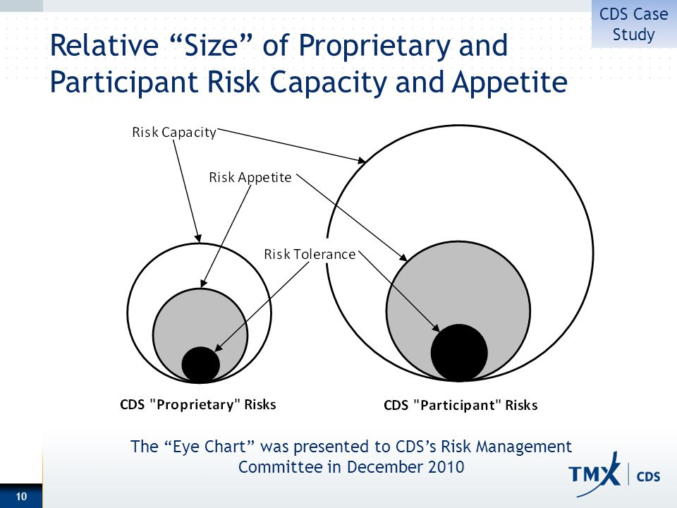 Relative Size of Proprietary and Participant Risk Capacity and Appetite 10 The Eye Chart was presented to CDSs Risk Management Committee in December 2010 CDS Case Study