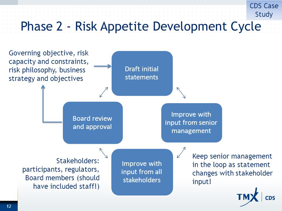 Phase 2 - Risk Appetite Development Cycle 12 Draft initial statements Improve with input from senior management Improve with input from all stakeholders Board review and approval Governing objective, risk capacity and constraints, risk philosophy, business strategy and objectives Keep senior management in the loop as statement changes with stakeholder input.