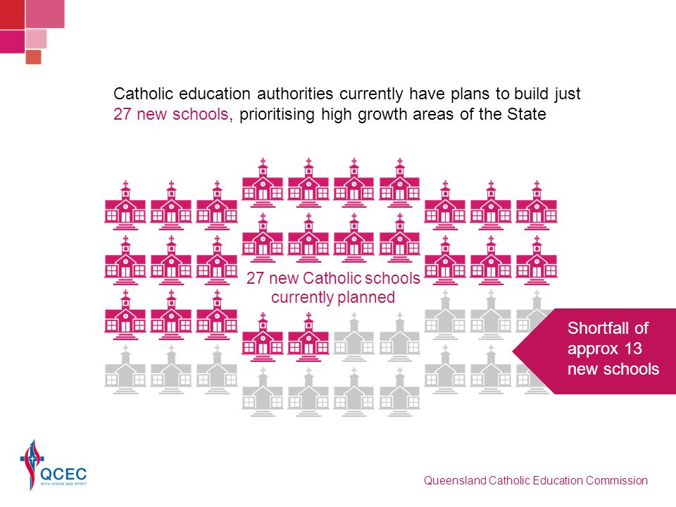 Catholic education authorities currently have plans to build just 27 new schools, prioritising high growth areas of the State Shortfall of approx 13 n