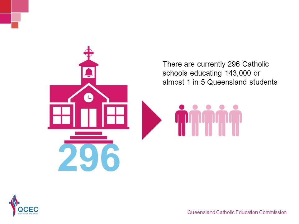 There are currently 296 Catholic schools educating 143,000 or almost 1 in 5 Queensland students 296 Queensland Catholic Education Commission
