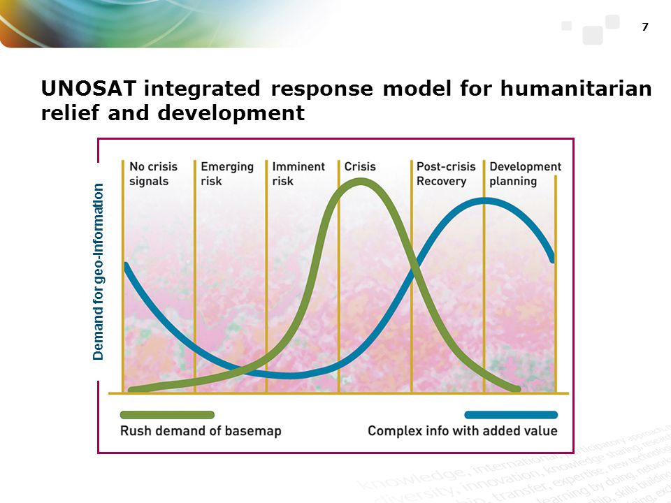 8 UNOSAT Rapid Mapping 2012