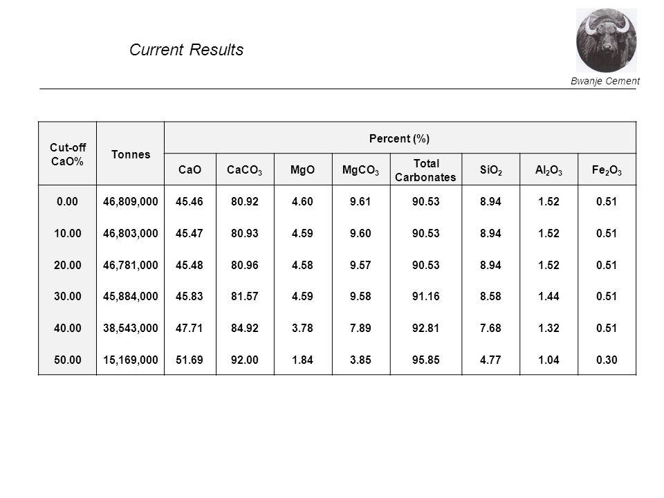 Bwanje Cement Cut-off CaO% Tonnes Percent (%) CaOCaCO 3 MgOMgCO 3 Total Carbonates SiO 2 Al 2 O 3 Fe 2 O 3 0.0046,809,00045.4680.924.609.6190.538.941.