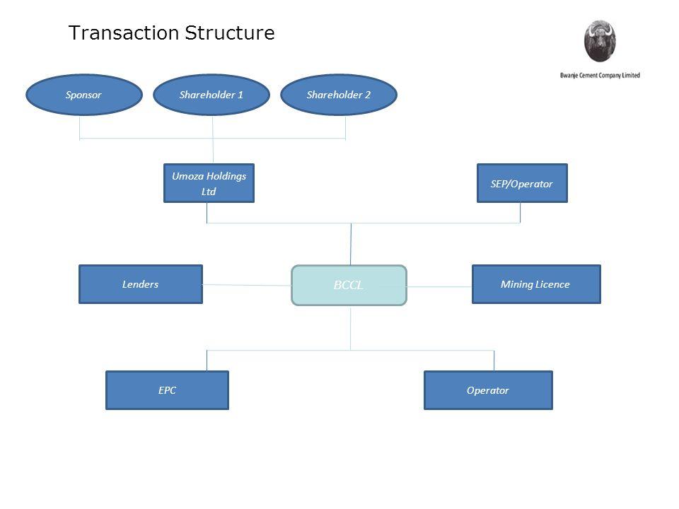 Transaction Structure Shareholder 2Shareholder 1Sponsor BCCL SEP/Operator Umoza Holdings Ltd LendersMining Licence EPCOperator
