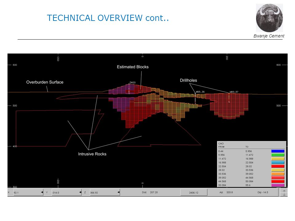 Bwanje Cement TECHNICAL OVERVIEW cont..