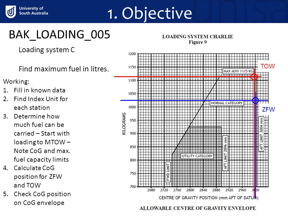 1. Objective BAK_LOADING_005 Loading system C Find maximum fuel in litres.