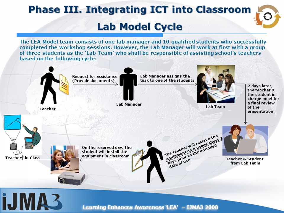 Learning Enhances Awareness LEA – IJMA3 2008 Phase III. Integrating ICT into Classroom Lab Model Cycle Lab Manager Teacher Lab Team Request for assist