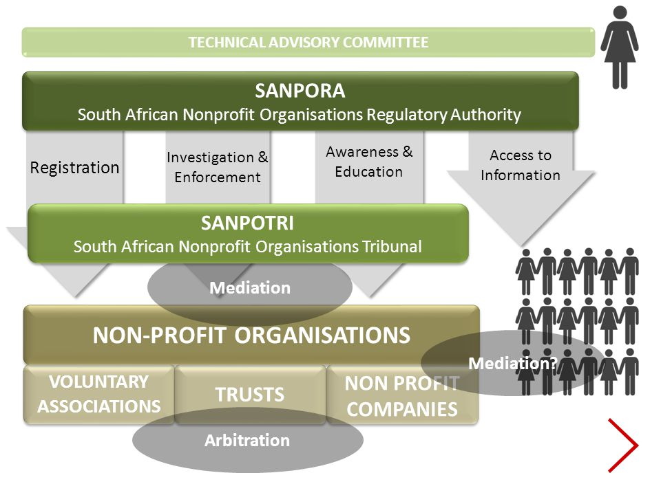 Access to Information VOLUNTARY ASSOCIATIONS TRUSTS NON PROFIT COMPANIES NON-PROFIT ORGANISATIONS Awareness & Education Investigation & Enforcement Registration SANPORA South African Nonprofit Organisations Regulatory Authority SANPORA South African Nonprofit Organisations Regulatory Authority Mediation Mediation.