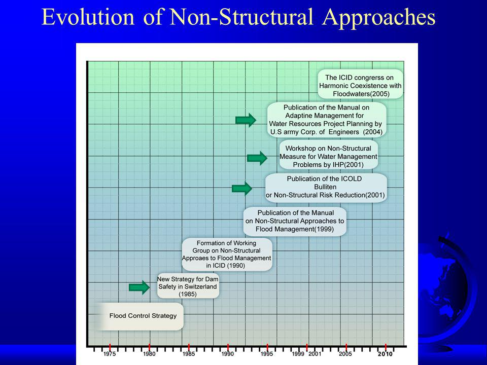 Evolution of Non-Structural Approaches