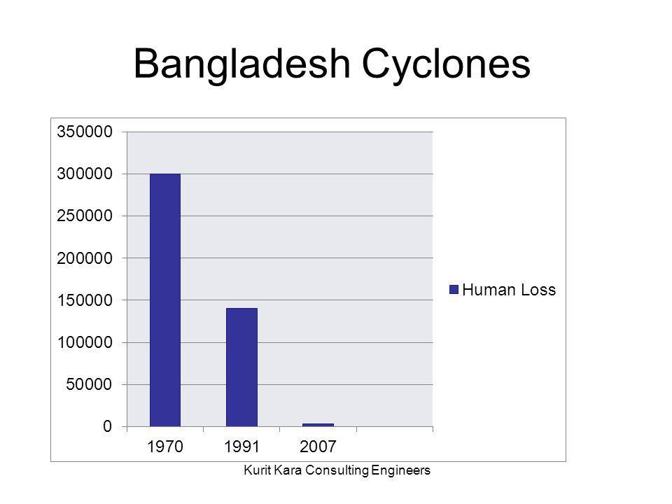 كارايي سامانه هاي پيش بيني و هشدار 1970: 300000 نفر 1991: 140000 نفر 2007: 3500 نفر Bangladesh Cyclones
