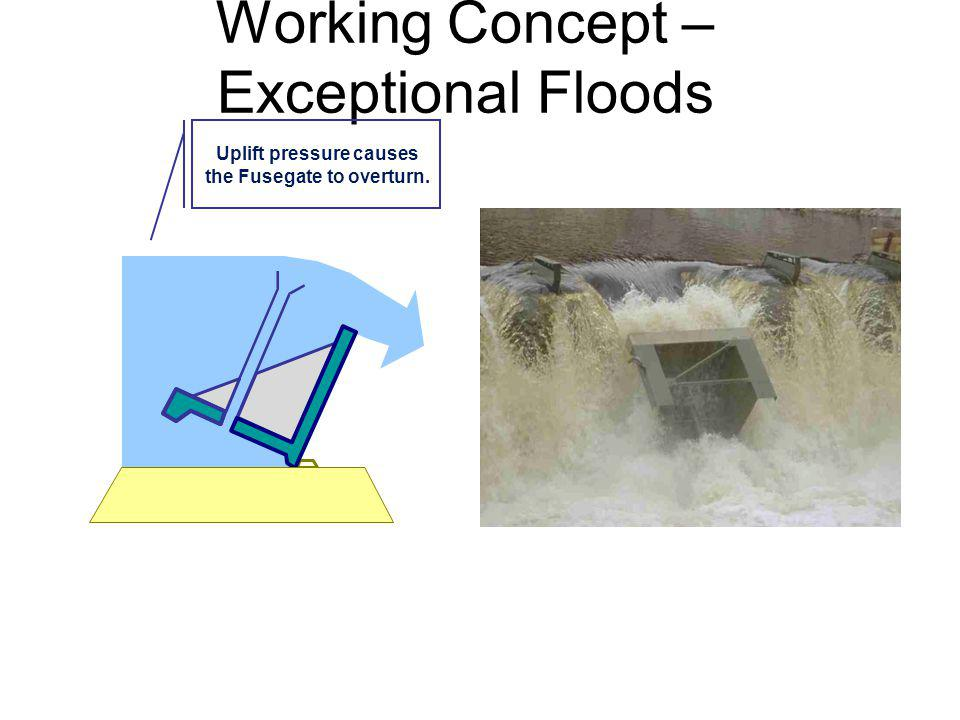 Working Concept – Exceptional Floods Uplift pressure causes the Fusegate to overturn.