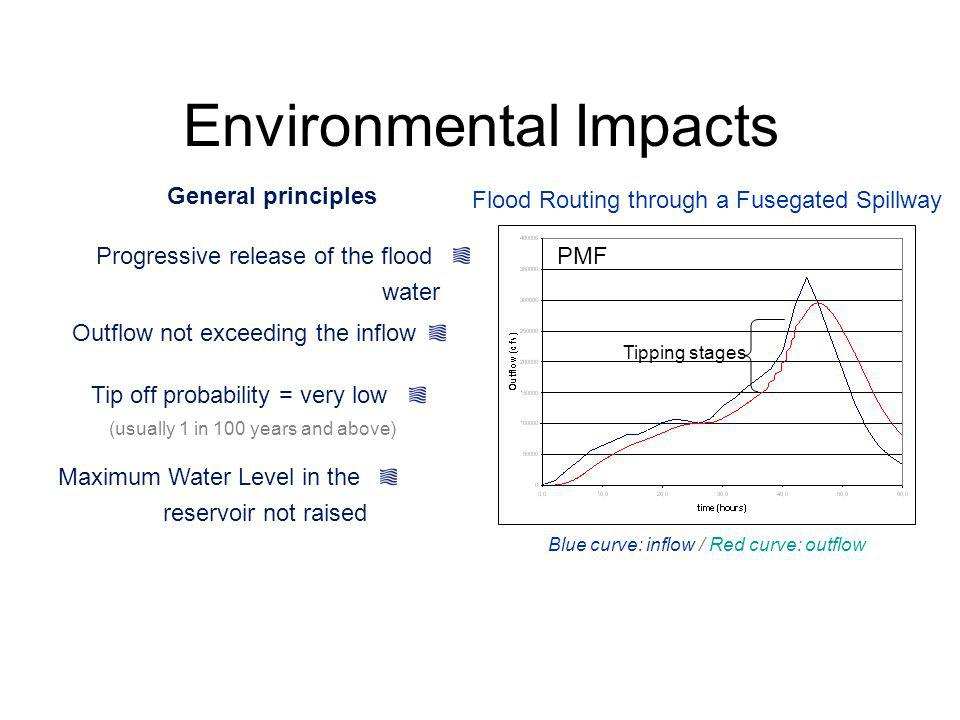 Environmental Impacts Progressive release of the flood water Outflow not exceeding the inflow Tip off probability = very low (usually 1 in 100 years a