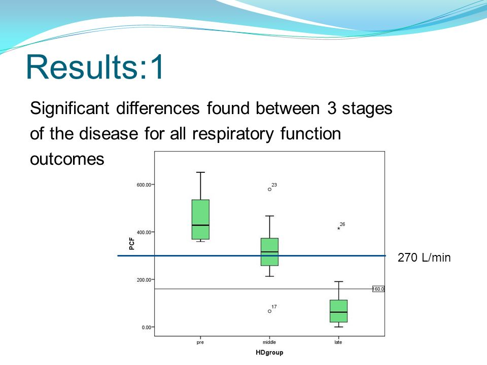 Results:1 Significant differences found between 3 stages of the disease for all respiratory function outcomes 270 L/min