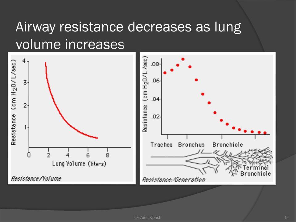 Airway resistance decreases as lung volume increases 13Dr.Aida Korish