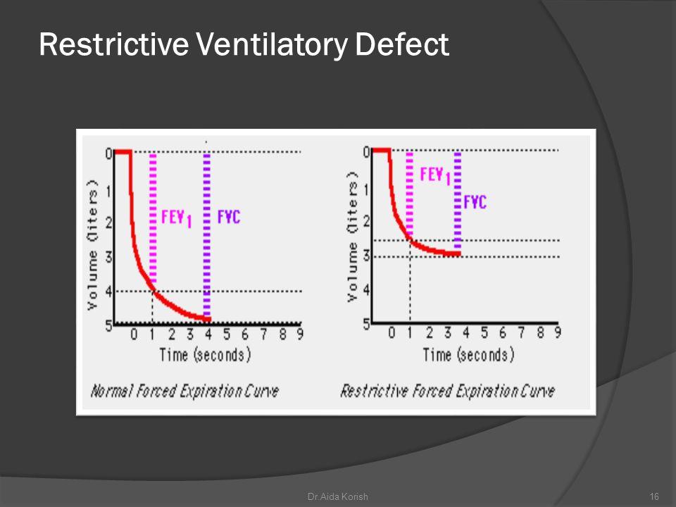 Restrictive Ventilatory Defect 16Dr.Aida Korish