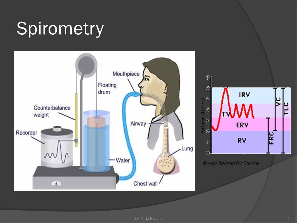 pulmonary capacities Two or more lung volumes are described as pulmonary capacity Inspiratory capacity ( IC) IC= TV+ IRV= 500+ 3000= 3500 ml The functional residual capacity ( FRC) FRC= ERV+ RV= 1100+ 1200= 2300 ml Is the amount of air that remains in the lungs after normal tidal expiration.