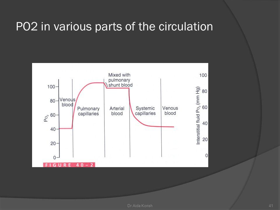 PO2 in various parts of the circulation 41Dr.Aida Korish