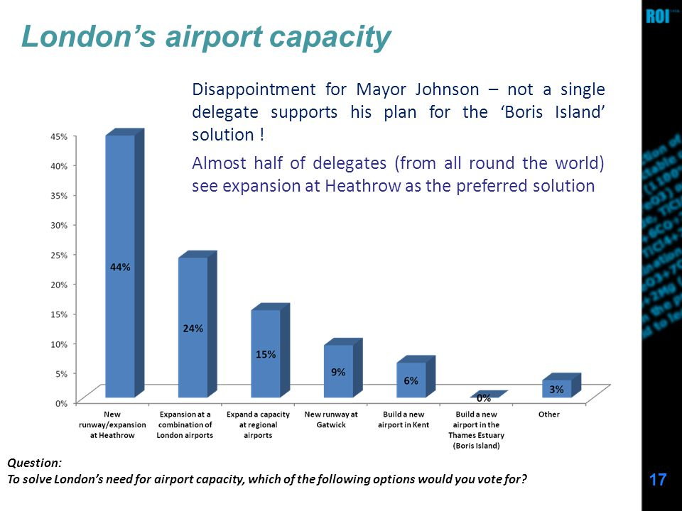 17 Londons airport capacity Question: To solve Londons need for airport capacity, which of the following options would you vote for.