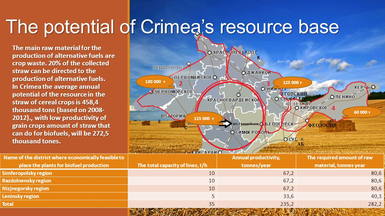 The potential of Crimeas resource base The main raw material for the production of alternative fuels are crop waste. 20% of the collected straw can be