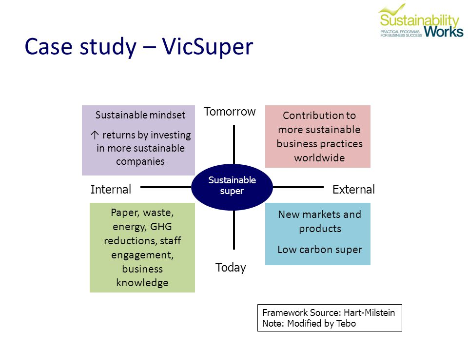 Internal Sustainable super External Tomorrow Framework Source: Hart-Milstein Note: Modified by Tebo Today Paper, waste, energy, GHG reductions, staff engagement, business knowledge Contribution to more sustainable business practices worldwide Sustainable mindset returns by investing in more sustainable companies New markets and products Low carbon super Case study – VicSuper