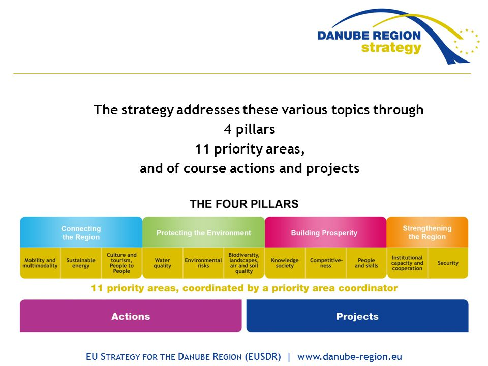 The strategy addresses these various topics through 4 pillars 11 priority areas, and of course actions and projects EU S TRATEGY FOR THE D ANUBE R EGION (EUSDR) | www.danube-region.eu