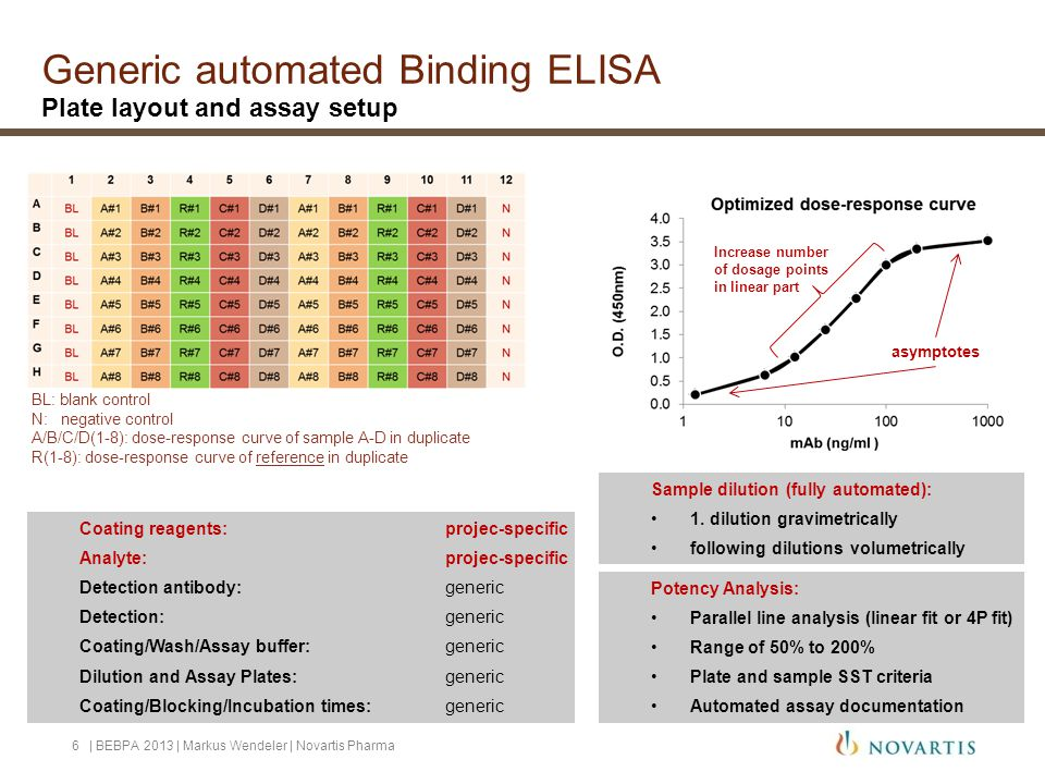 Generic automated Binding ELISA Plate layout and assay setup   BEBPA 2013   Markus Wendeler   Novartis Pharma6 BL: blank control N: negative control A/B/C/D(1-8): dose-response curve of sample A-D in duplicate R(1-8): dose-response curve of reference in duplicate Increase number of dosage points in linear part asymptotes Coating reagents:projec-specific Analyte: projec-specific Detection antibody: generic Detection: generic Coating/Wash/Assay buffer: generic Dilution and Assay Plates:generic Coating/Blocking/Incubation times:generic Potency Analysis: Parallel line analysis (linear fit or 4P fit) Range of 50% to 200% Plate and sample SST criteria Automated assay documentation Sample dilution (fully automated): 1.