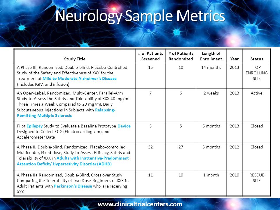 Neurology Sample Metrics Study Title # of Patients Screened # of Patients Randomized Length of EnrollmentYearStatus A Phase III, Randomized, Double-blind, Placebo-Controlled Study of the Safety and Effectiveness of XXX for the Treatment of Mild to Moderate Alzheimers Disease (includes IGIV, and infusion) months2013TOP ENROLLING SITE An Open-Label, Randomized, Multi-Center, Parallel-Arm Study to Assess the Safety and Tolerability of XXX 40 mg/mL Three Times a Week Compared to 20 mg/mL Daily Subcutaneous Injections in Subjects with Relapsing- Remitting Multiple Sclerosis 762 weeks2013Active Pilot Epilepsy Study to Evaluate a Baseline Prototype Device Designed to Collect ECG (Electrocardiogram) and Accelerometer Data 556 months2013Closed A Phase II, Double-blind, Randomized, Placebo-controlled, Multicenter, Fixed-dose, Study to Assess Efficacy, Safety and Tolerability of XXX in Adults with Inattentive-Predominant Attention Deficit/ Hyperactivity Disorder (ADHD) months2012Closed A Phase IIa Randomized, Double-Blind, Cross over Study Comparing the Tolerability of Two Dose Regimens of XXX in Adult Patients with Parkinson s Disease who are receiving XXX month2010RESCUE SITE
