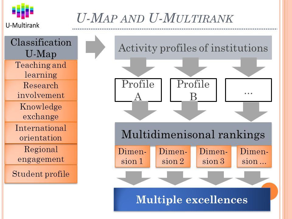 U-M AP AND U-M ULTIRANK 4 Activity profiles of institutions Multi-dimensional global university ranking Classification U-Map Classification U-Map Multidimenisonal rankings Profile A Profile B...