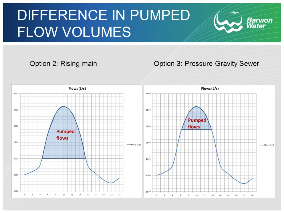 DIFFERENCE IN PUMPED FLOW VOLUMES Option 2: Rising mainOption 3: Pressure Gravity Sewer