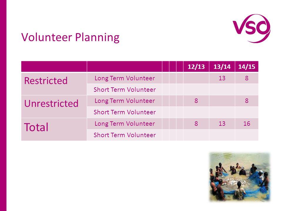 12/1313/1414/15 Restricted Long Term Volunteer138 Short Term Volunteer Unrestricted Long Term Volunteer88 Short Term Volunteer Total Long Term Volunteer81316 Short Term Volunteer Volunteer Planning