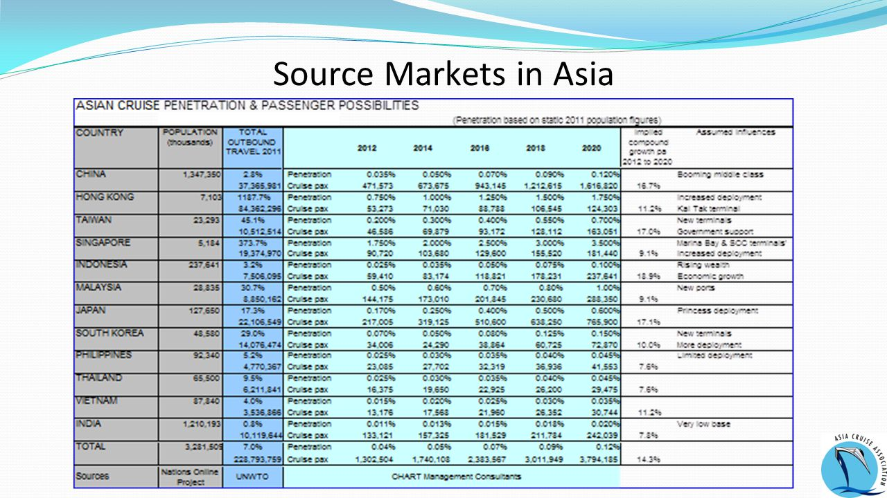 Source Markets in Asia