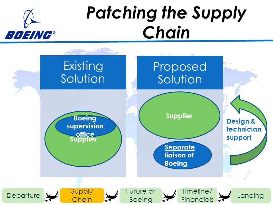 Departure Future of Boeing Timeline/ Financials Landing Supply Chain Existing Solution Proposed Solution Supplier Boeing supervision office Supplier S