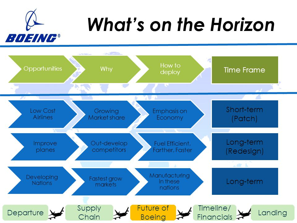 Whats on the Horizon Departure Future of Boeing Timeline/ Financials Landing Supply Chain Low Cost Airlines Growing Market share Emphasis on Economy Improve planes Out-develop competitors Fuel Efficient, Farther, Faster Developing Nations Fastest grow markets Manufacturing in these nations Opportunities Why How to deploy Time Frame Short-term (Patch) Long-term (Redesign) Long-term