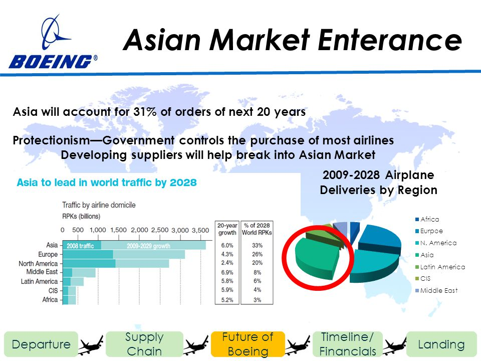 Asian Market Enterance Departure Future of Boeing Timeline/ Financials Landing Supply Chain Asia will account for 31% of orders of next 20 years Prote