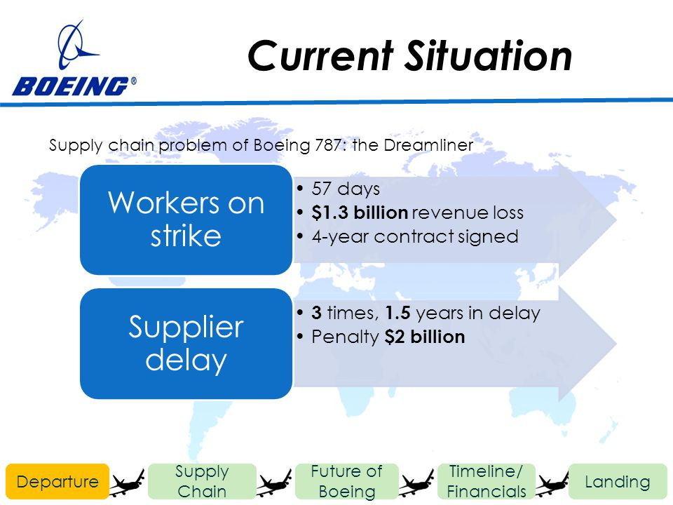 Current Situation Departure Future of Boeing Timeline/ Financials Landing Supply Chain 57 days $1.3 billion revenue loss 4-year contract signed Worker