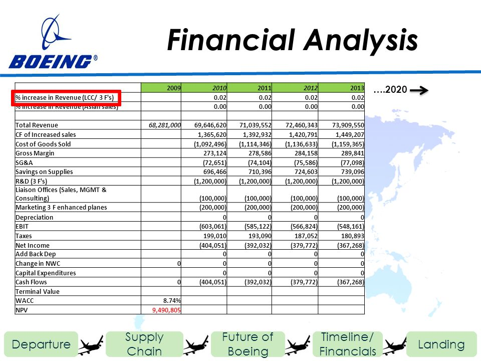 Financial Analysis Departure Future of Boeing Timeline/ Financials Landing Supply Chain 20092010201120122013 % increase in Revenue (LCC/ 3 F's) 0.02 %
