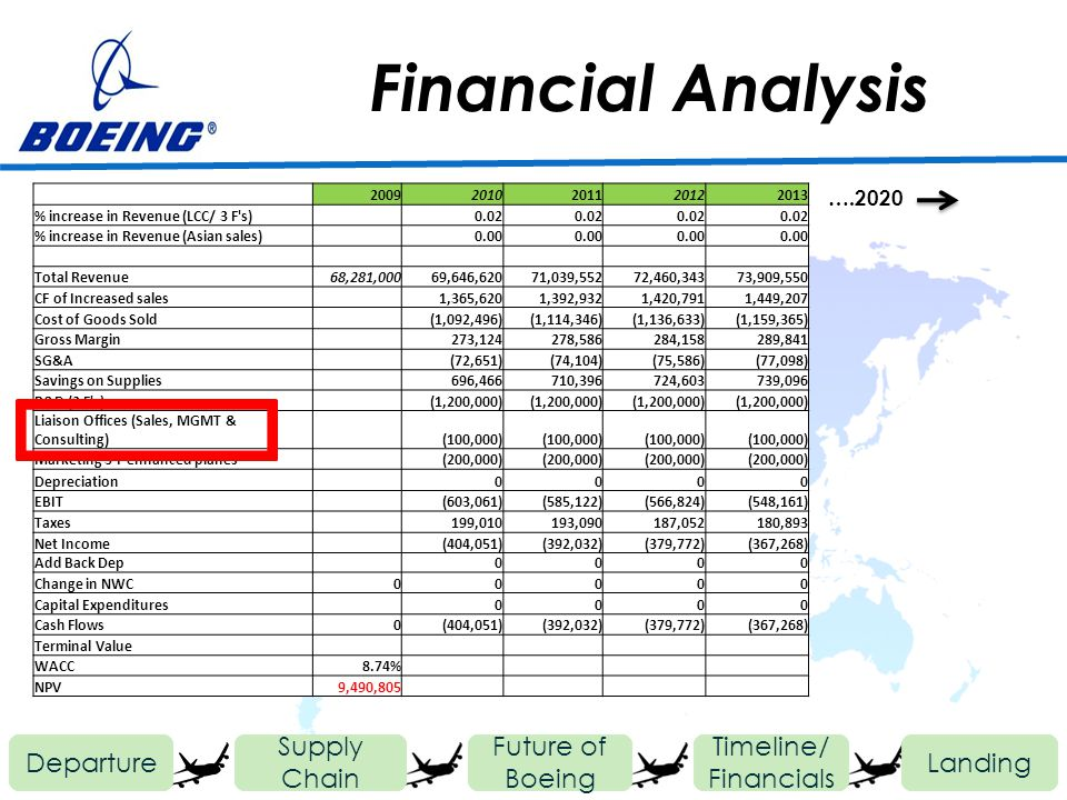 Financial Analysis Departure Future of Boeing Timeline/ Financials Landing Supply Chain 20092010201120122013 % increase in Revenue (LCC/ 3 F s) 0.02 % increase in Revenue (Asian sales) 0.00 Total Revenue68,281,00069,646,62071,039,55272,460,34373,909,550 CF of Increased sales 1,365,6201,392,9321,420,7911,449,207 Cost of Goods Sold (1,092,496)(1,114,346)(1,136,633)(1,159,365) Gross Margin 273,124278,586284,158289,841 SG&A (72,651)(74,104)(75,586)(77,098) Savings on Supplies 696,466710,396724,603739,096 R&D (3 F s) (1,200,000) Liaison Offices (Sales, MGMT & Consulting) (100,000) Marketing 3 F enhanced planes (200,000) Depreciation 0000 EBIT (603,061)(585,122)(566,824)(548,161) Taxes 199,010193,090187,052180,893 Net Income (404,051)(392,032)(379,772)(367,268) Add Back Dep 0000 Change in NWC00000 Capital Expenditures 0000 Cash Flows0(404,051)(392,032)(379,772)(367,268) Terminal Value WACC8.74% NPV9,490,805 ….2020