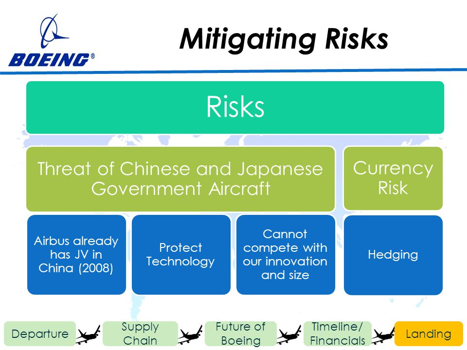 Mitigating Risks Departure Future of Boeing Timeline/ Financials Landing Supply Chain Risks Threat of Chinese and Japanese Government Aircraft Airbus