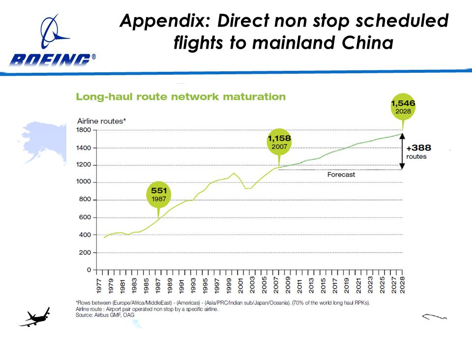 Appendix: Direct non stop scheduled flights to mainland China Boeing 787Airbus 350 Fuselage and wing material Composites Fuel efficiency20% reduction