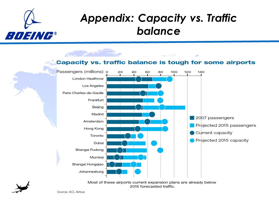 Appendix: Capacity vs. Traffic balance