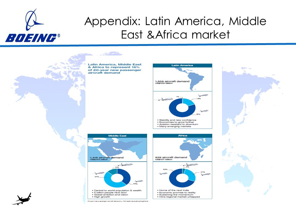 Appendix: Latin America, Middle East &Africa market