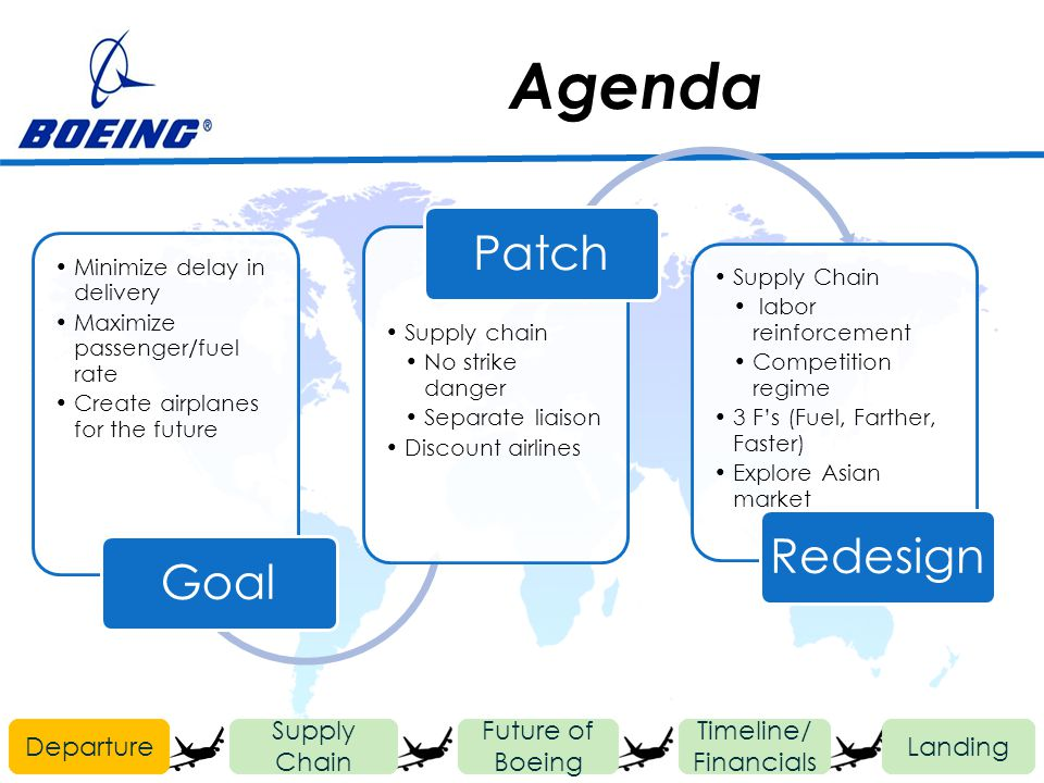 Agenda Departure Future of Boeing Timeline/ Financials Landing Supply Chain Minimize delay in delivery Maximize passenger/fuel rate Create airplanes f