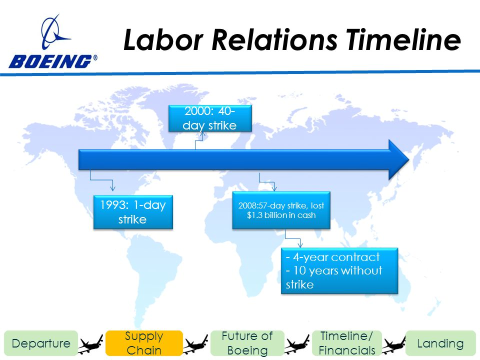Labor Relations Timeline Departure Future of Boeing Timeline/ Financials Landing Supply Chain 1993: 1-day strike 2000: 40- day strike 2008:57-day strike, lost $1.3 billion in cash - 4-year contract - 10 years without strike - 4-year contract - 10 years without strike