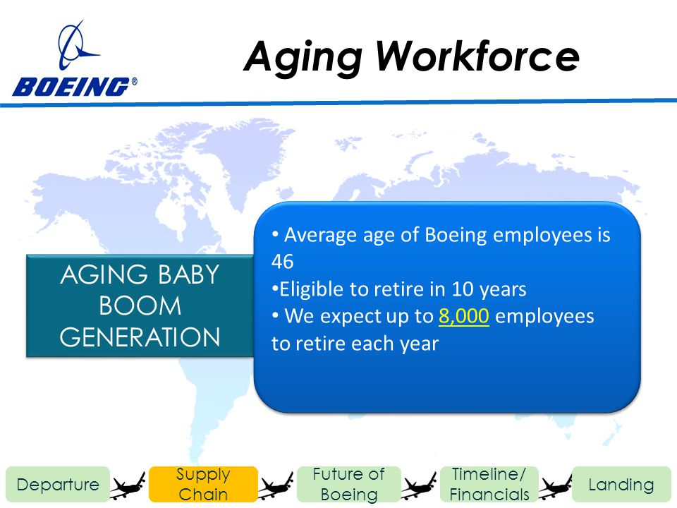 Aging Workforce Departure Future of Boeing Timeline/ Financials Landing Supply Chain AGING BABY BOOM GENERATION Average age of Boeing employees is 46 Eligible to retire in 10 years We expect up to 8,000 employees to retire each year