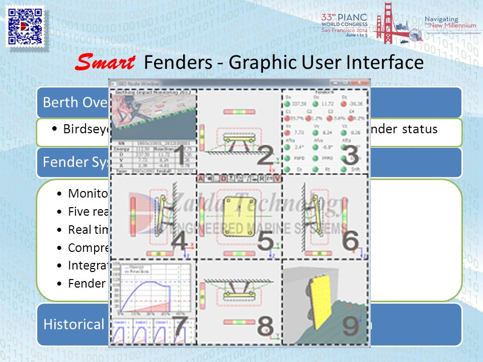 Smart Fenders - Graphic User Interface Fender System View Window Monitoring details of one particular fender system Five real time 2D views of the fen