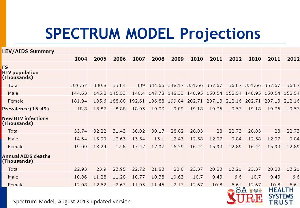 SPECTRUM MODEL Projections HIV/AIDS Summary 200420052006200720082009201020112012201020112012 FS HIV population (Thousands) Total326.57330.8334.4339344.66348.17351.66357.67364.7351.66357.67364.7 Male144.63145.2145.53146.4147.78148.33148.95150.54152.54148.95150.54152.54 Female181.94185.6188.88192.61196.88199.84202.71207.13212.16202.71207.13212.16 Prevalence (15-49)18.818.8718.8818.9319.0319.0919.1819.3619.5719.1819.3619.57 New HIV infections (Thousands) Total33.7432.2231.4330.8230.1728.8228.832822.7328.832822.73 Male14.6413.9913.6313.3413.112.4312.3812.079.8412.3812.079.84 Female19.0918.2417.817.4717.0716.3916.4415.9312.8916.4415.9312.89 Annual AIDS deaths (Thousands) Total22.9323.923.9522.7221.8322.823.3720.2313.2123.3720.2313.21 Male10.8611.28 10.7710.3810.6310.79.436.610.79.436.6 Female12.0812.6212.6711.9511.4512.1712.6710.86.6112.6710.86.61 Spectrum Model, August 2013 updated version.